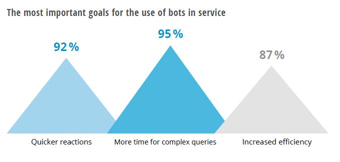 goals for the use of bots in service