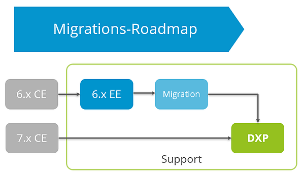 Roadmap Liferay Migartion CE zu EE