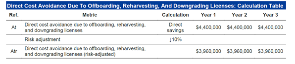 Overview of savings