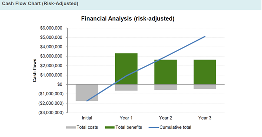 Risk-adjusted Cash Flow Chart