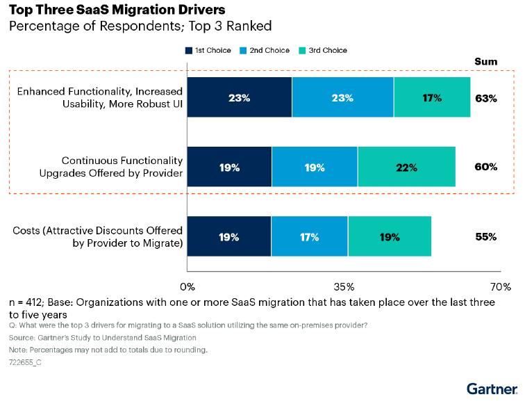 SAAS Migration Drivers_Gartner