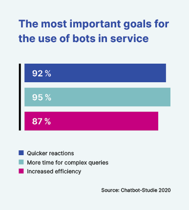 goals-for-bots-in-service_en