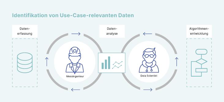 identifikation-use-case-relevante-daten_de