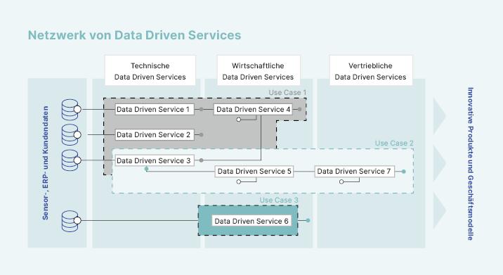 netzwerk-data-driven-services_de