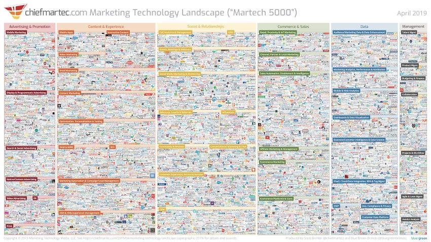 Marketing Technology Landscape 2019