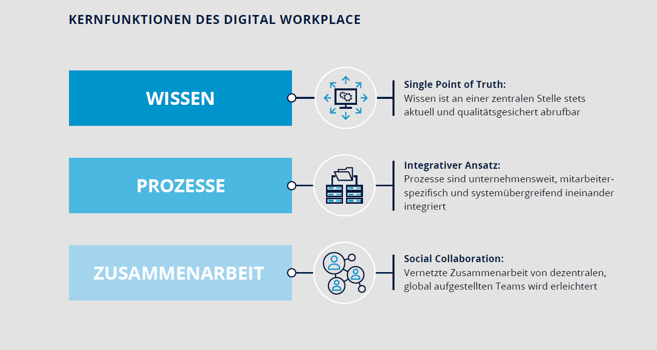 Kernfunktionen des Digital Workplace