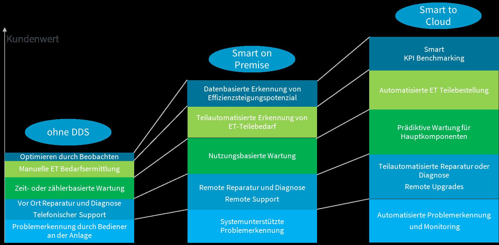 Integrationsstufen der Data-Driven Services: Level des Datenaustauschs und der Auswertung bei Atlas Copco  Service 4.0