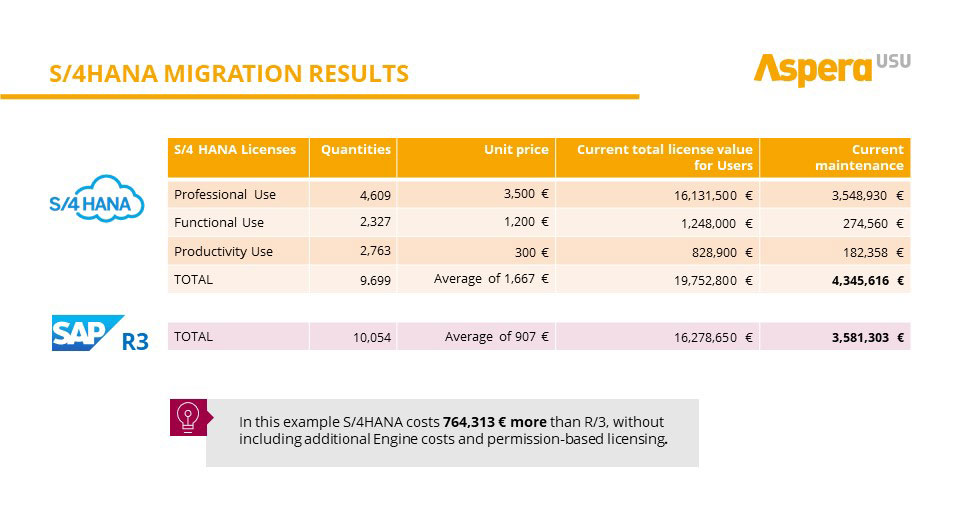 Blog_S4Hana Migration Results