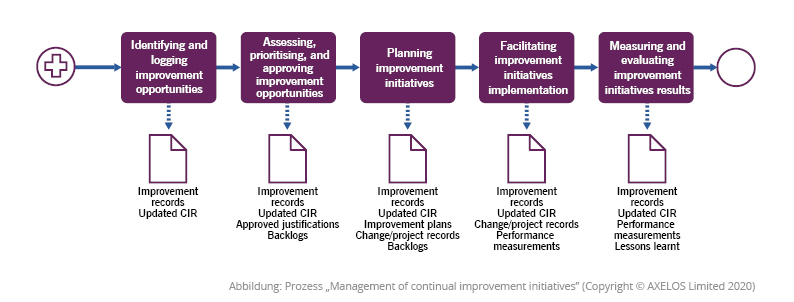 """Prozess """"Management of continual improvement initiatives"""""""