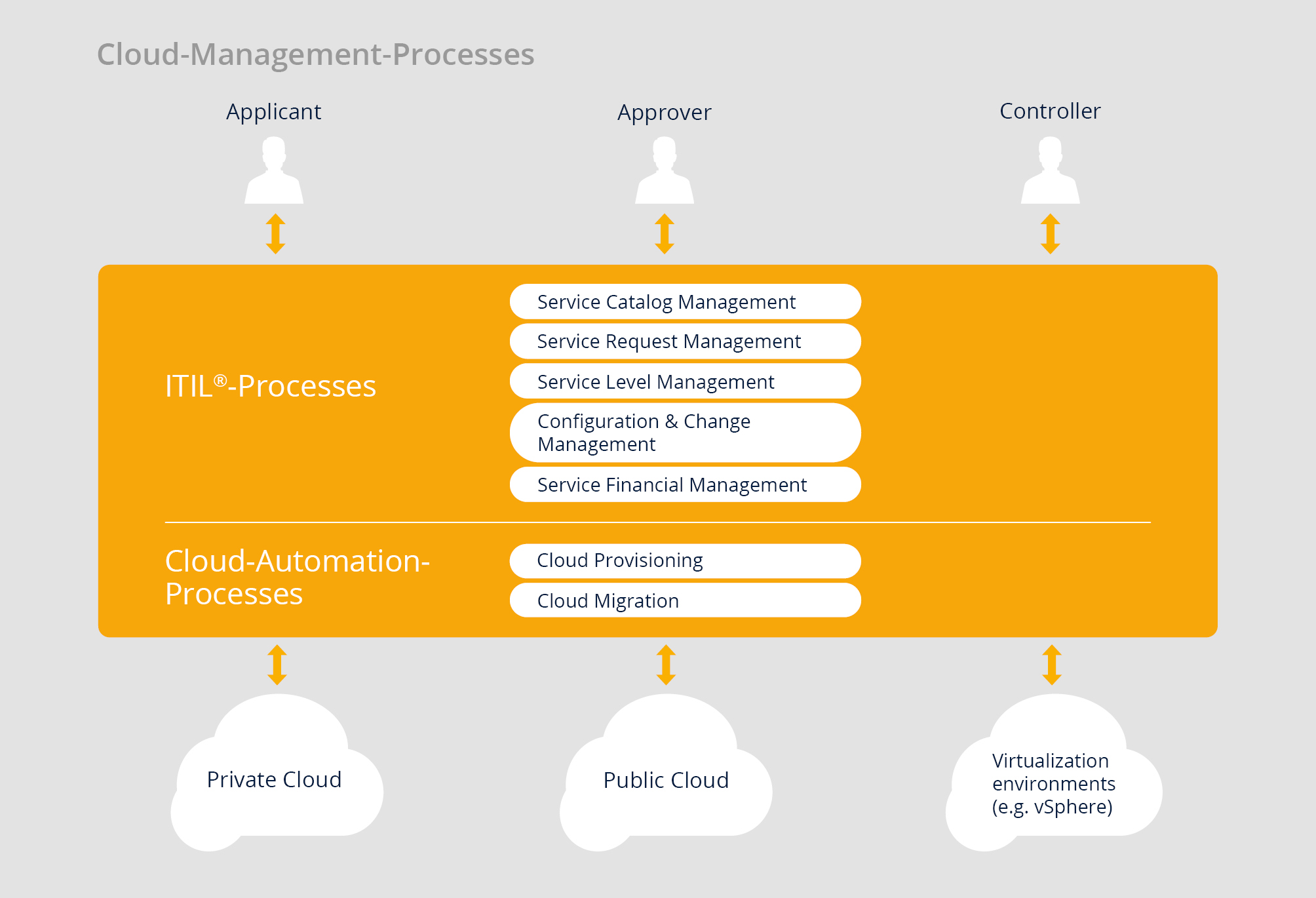 cloud_management_processes_en
