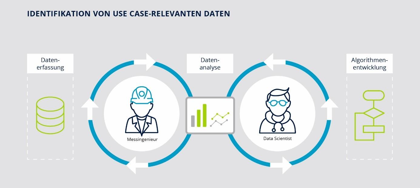 Indentifikation von Use-Case-relevanten Daten