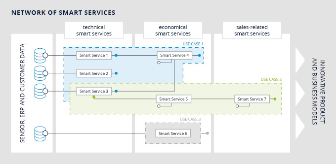 network_of_smart_services
