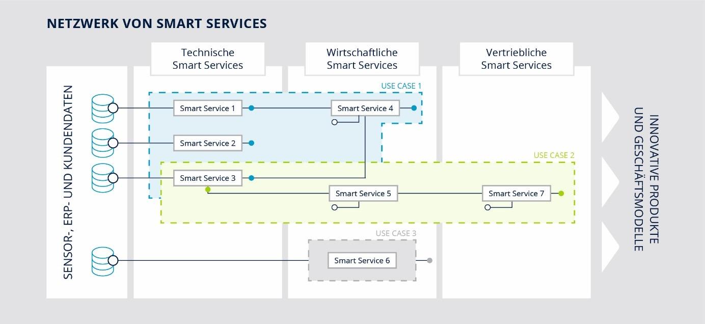 Netzwerk Von Smart Services