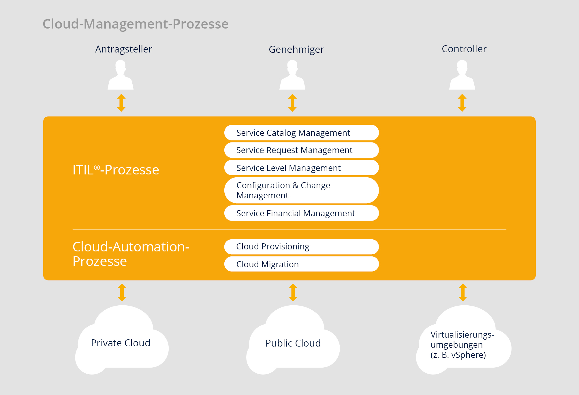 Cloud Management Prozesse